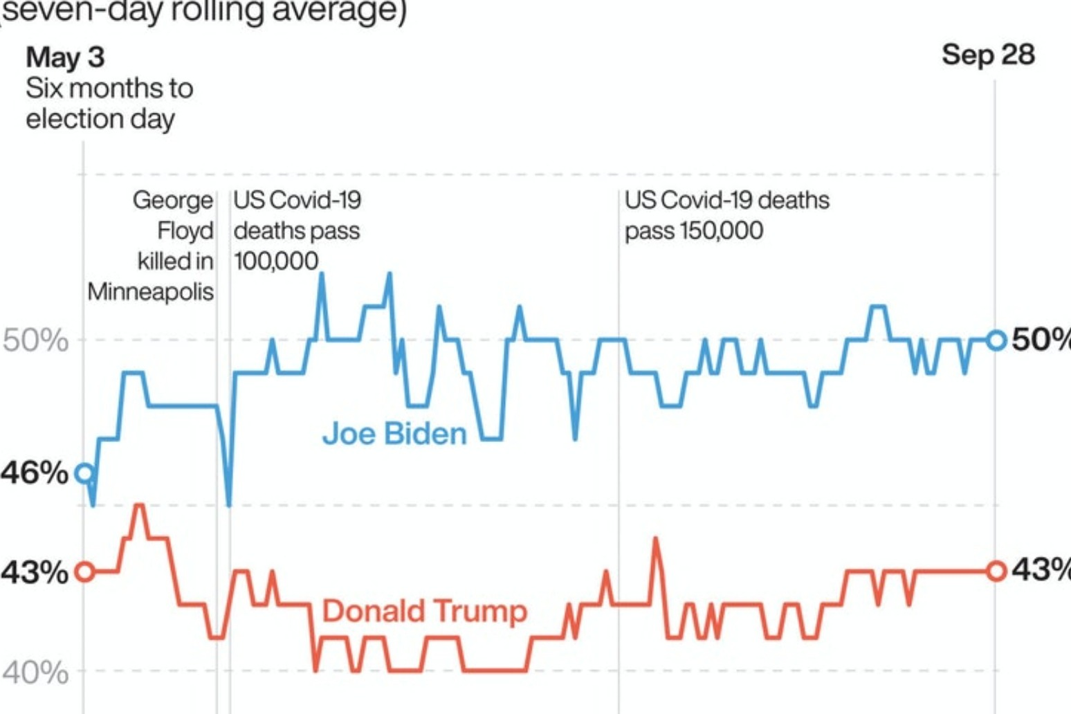 Donald Trump and Joe Biden trade insults in opening election debate
