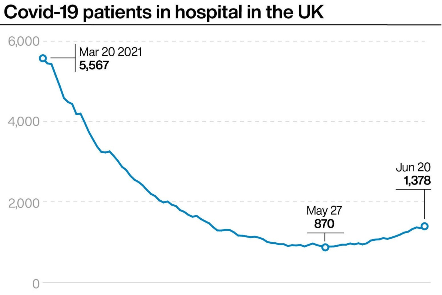 Number of Covid-19 hospital patients in UK highest since April