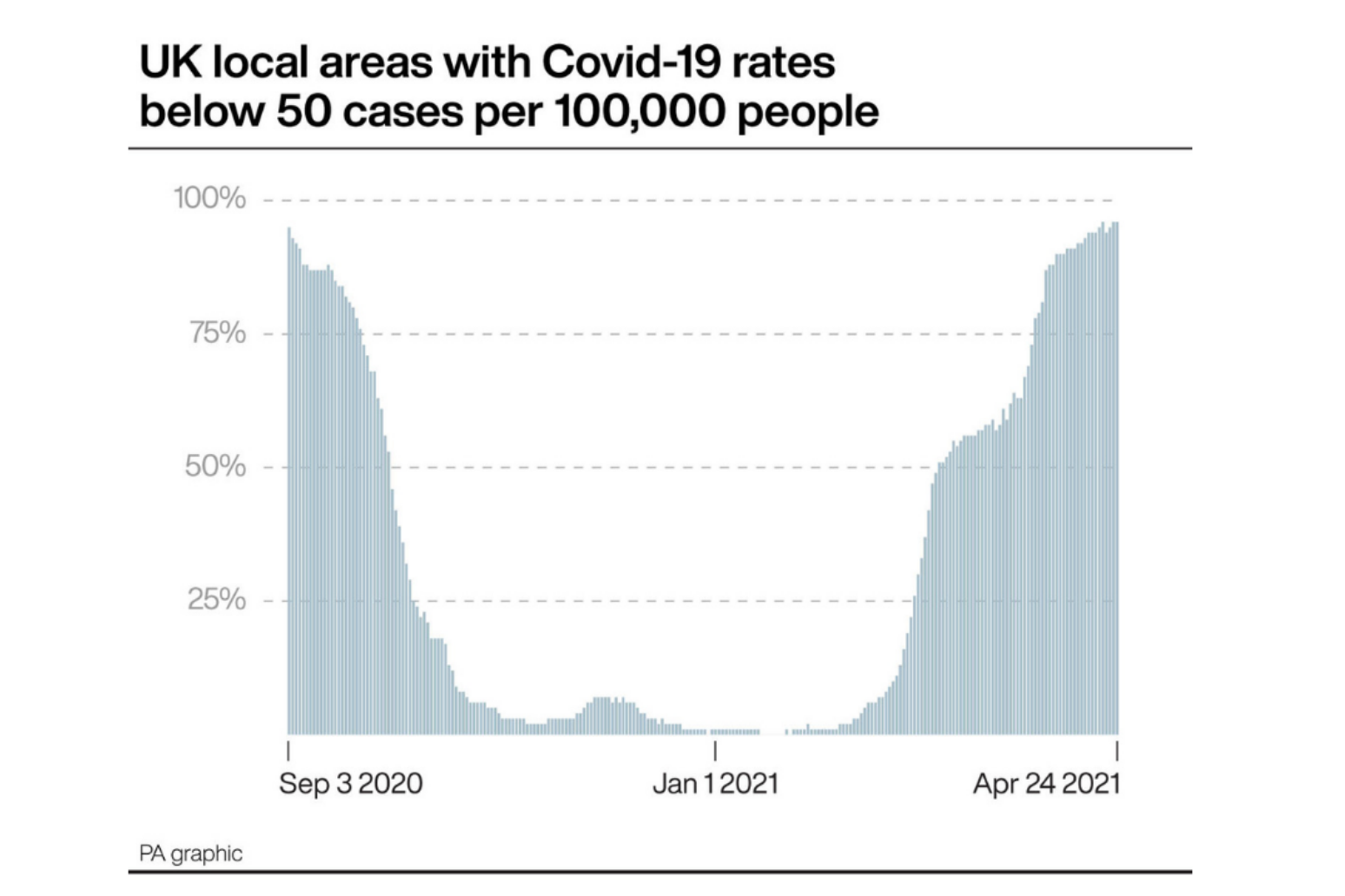 Covid-19 rates drop below 50 per 100,000 in 19 out of 20 local areas
